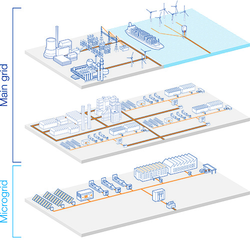 ABB Emax2 microgrids