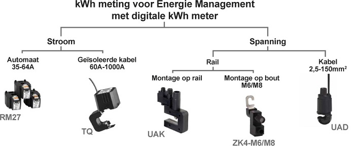 Energiemanagement lijn van Eleq