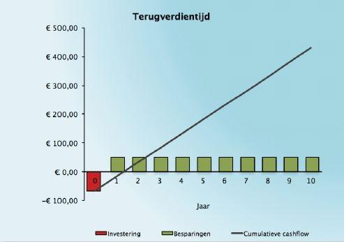 https://www.technischeunie.nl/images/content/lichtwijzer-terugverdientijd-grafiek.jpg