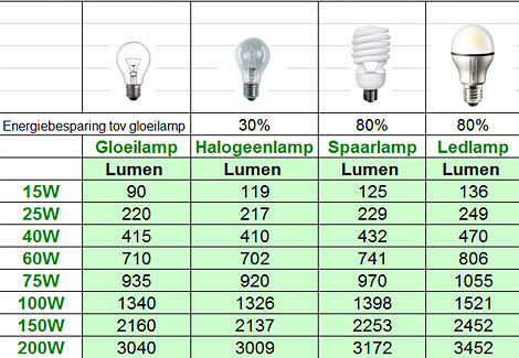 Conversietabel Watt Lumen in addition Led Wall Pack Vs Metal Halide Wall Pack Performance Energy Savings  parison as well AGlkLWJ1bGItbHVtZW4tY2hhcnQ furthermore How To Select Led Equivalent Wall Pack Replace Hps Wall Pack likewise Light Bulb Lumens Chart. on hid lumens chart