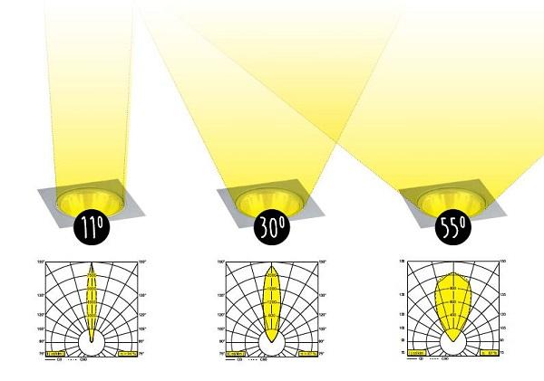 verschillende reflectoren